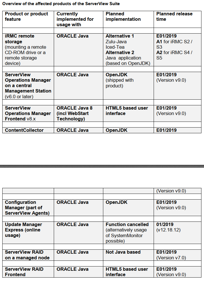 Impact of Oracle to license JAVA as of February 2019 on